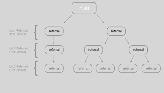 3Commas Referral Scheme