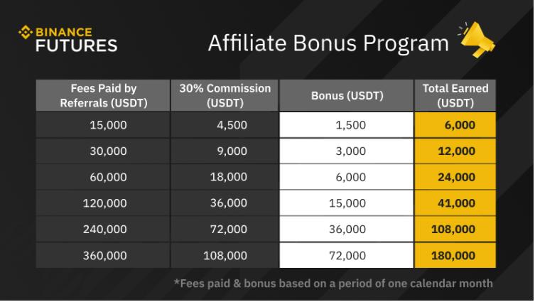 Afiiliate Bonus Program Chart