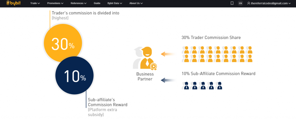 bybit affiliate rewards