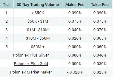 poloniex trading fee