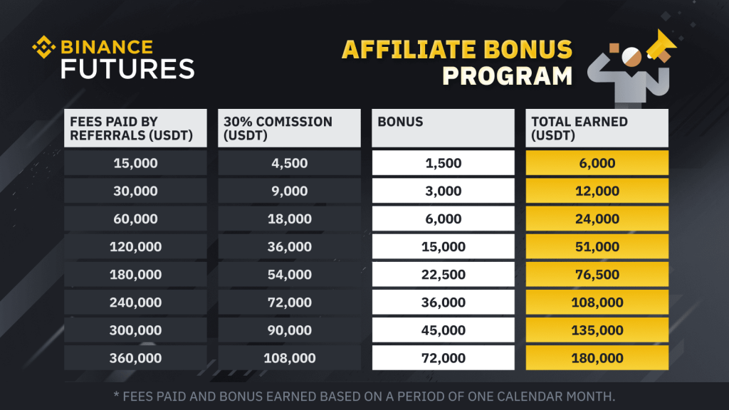 Binance Futures Bonus Program